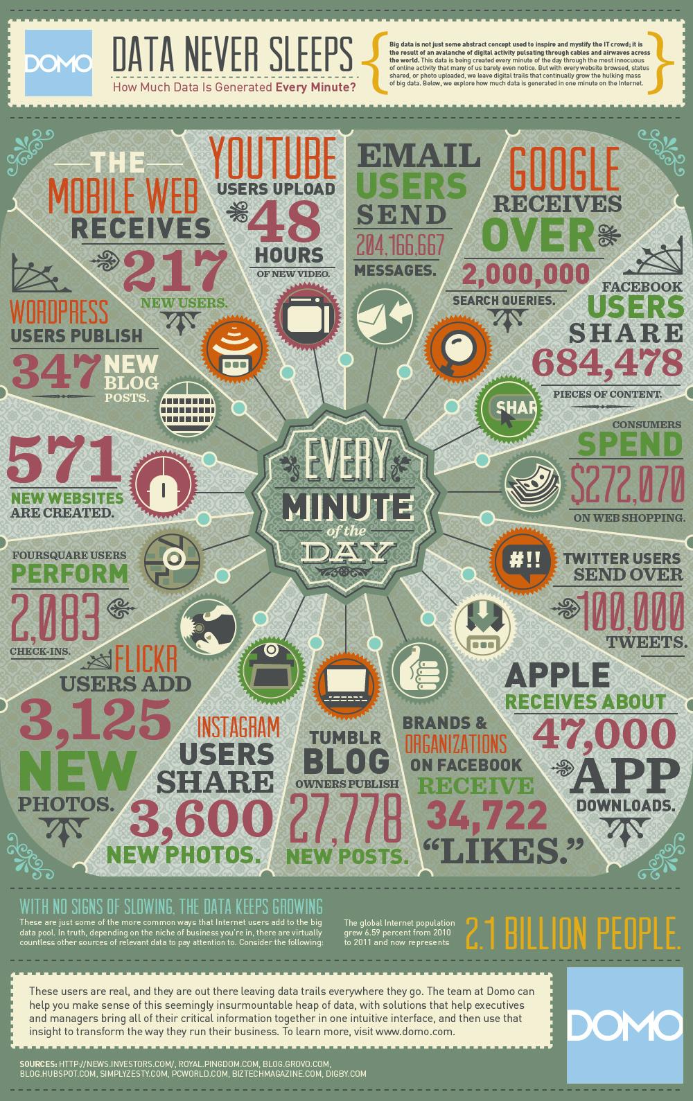data-never-sleeps2012